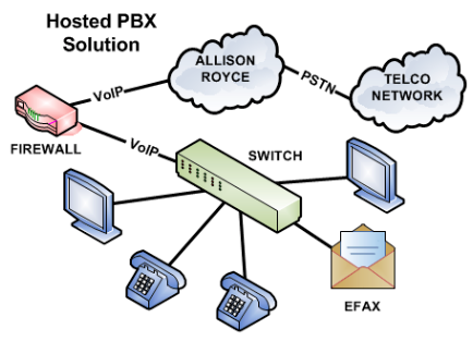 Hosted PBX Visio