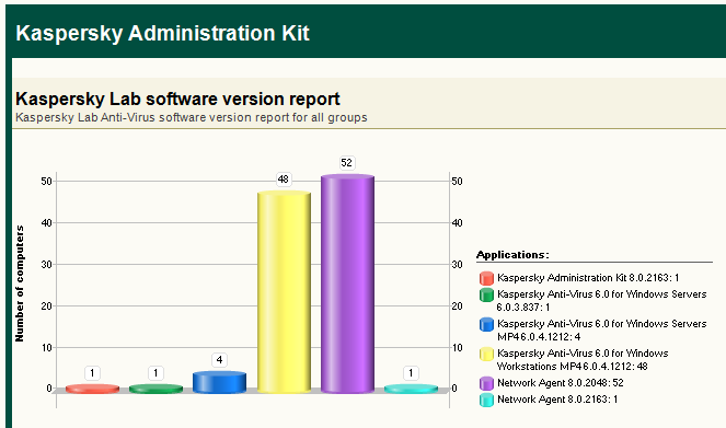 Kaspersky Managed IT Services report example